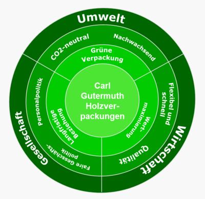 drei aspekte der nachhaltigkeit